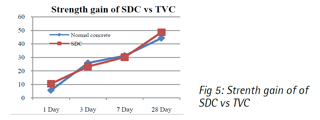 Strength Gain SDC Concrete Master Builders Solutions