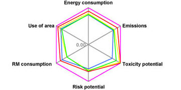 Eco Efficiency Analysis  Graph