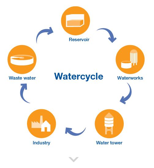 Water Cycle during the admixture process